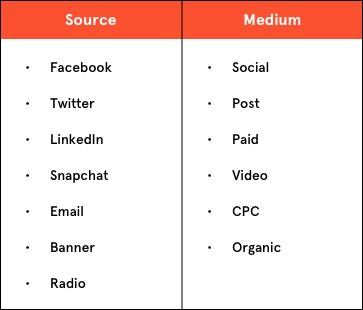 Sour/Medium chart