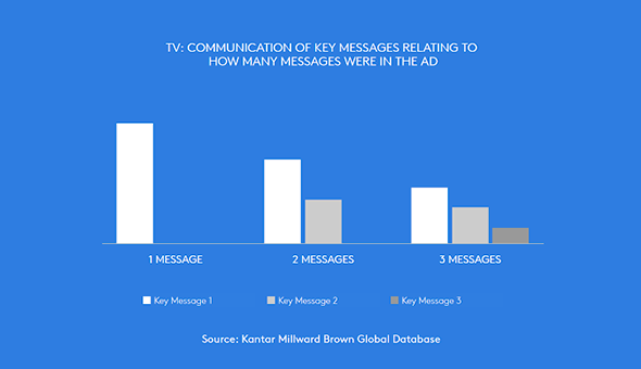A graph showing that the fewer messages are in an ad, the more they are retained.