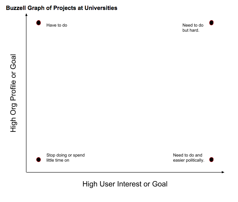 Buzzell Graph of Projects