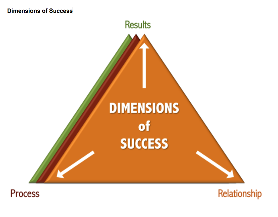Dimensions of Success
