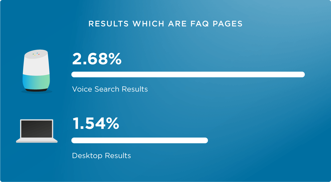 FAQ Pages Voice Search