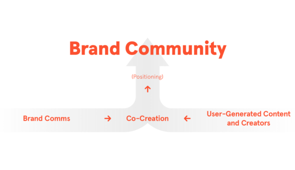 Flow chart showing brand positioning and supporting brand communitys, co-creation, and user-generated content laddering up to