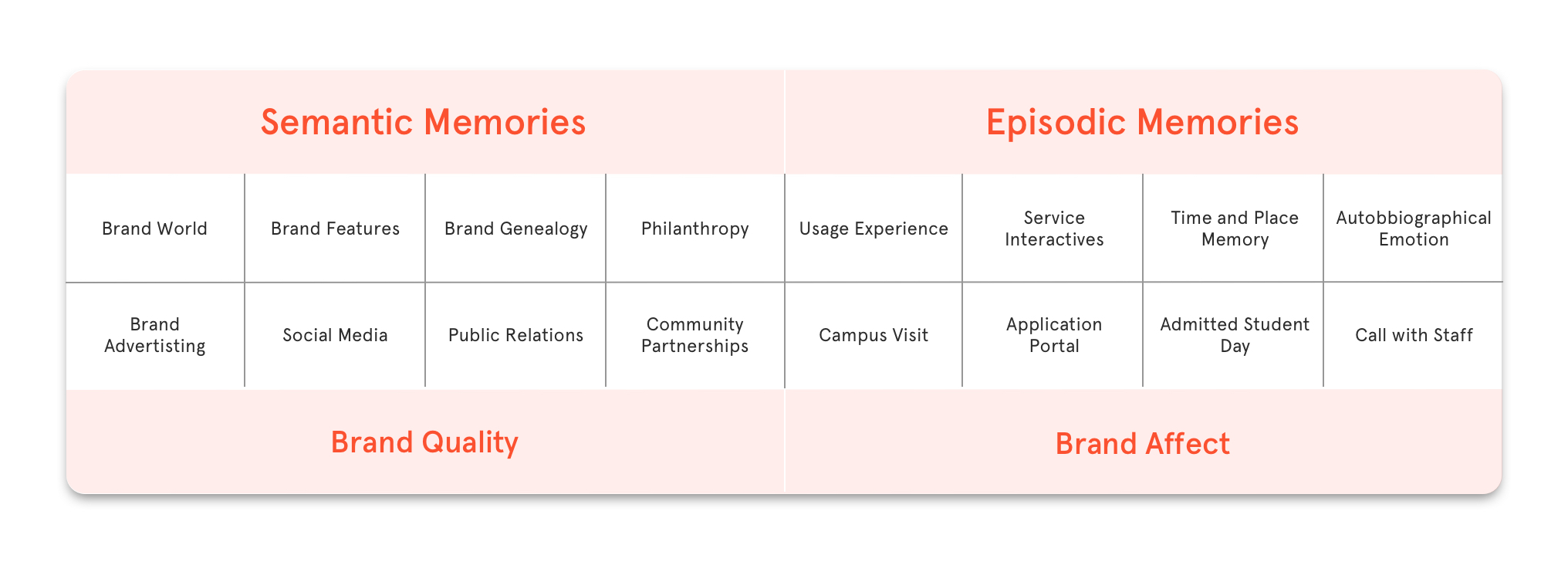 A chart with 8 columns and 2 rows that maps out how memories create brand experiences and recall for users.